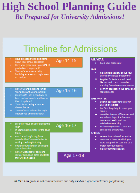 Timeline for admissions